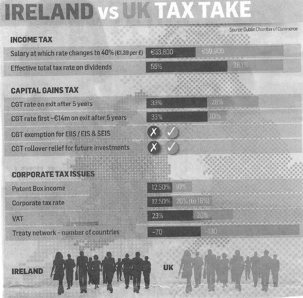 Ireland Vs UK Tax Take is Startling!